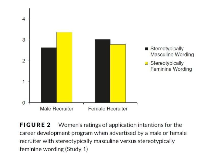 Wie das Geschlecht des Recruiters die Bewerbungsabsichten von Frauen beeinflusst
