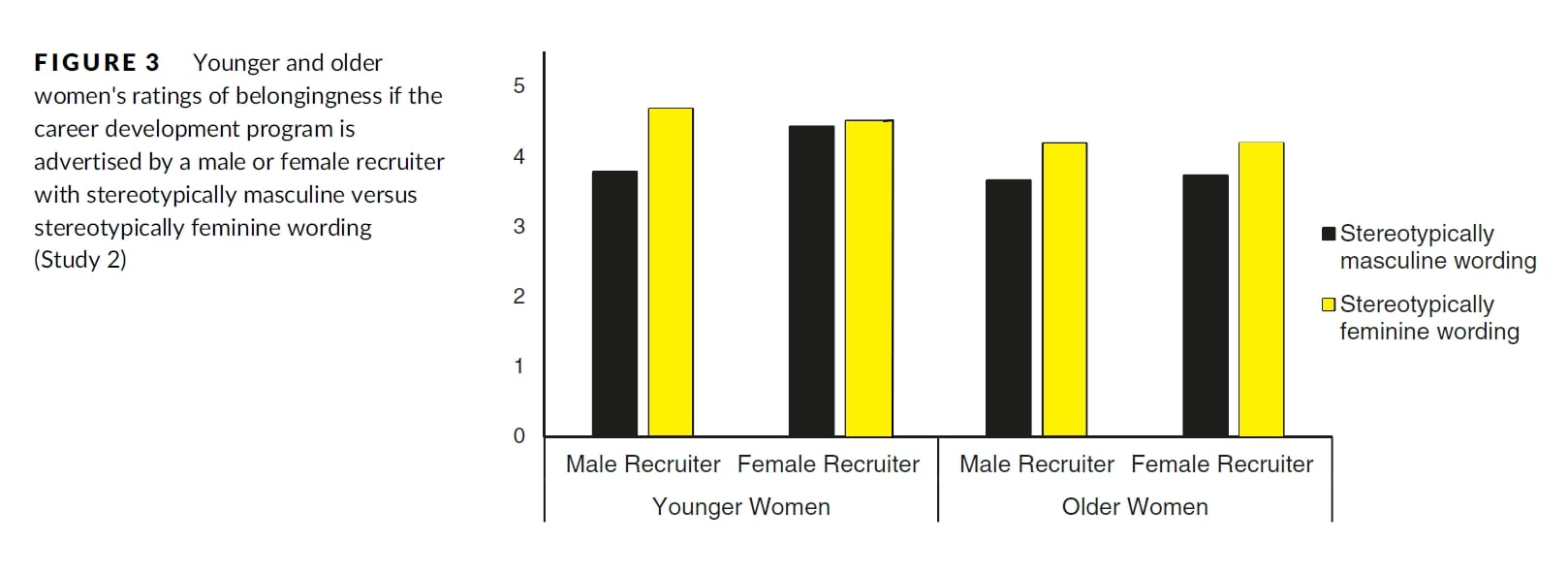Bewertung der Zugehörigkeit durch jüngere und ältere Frauen bei weiblichem oder männlichen Recruiter