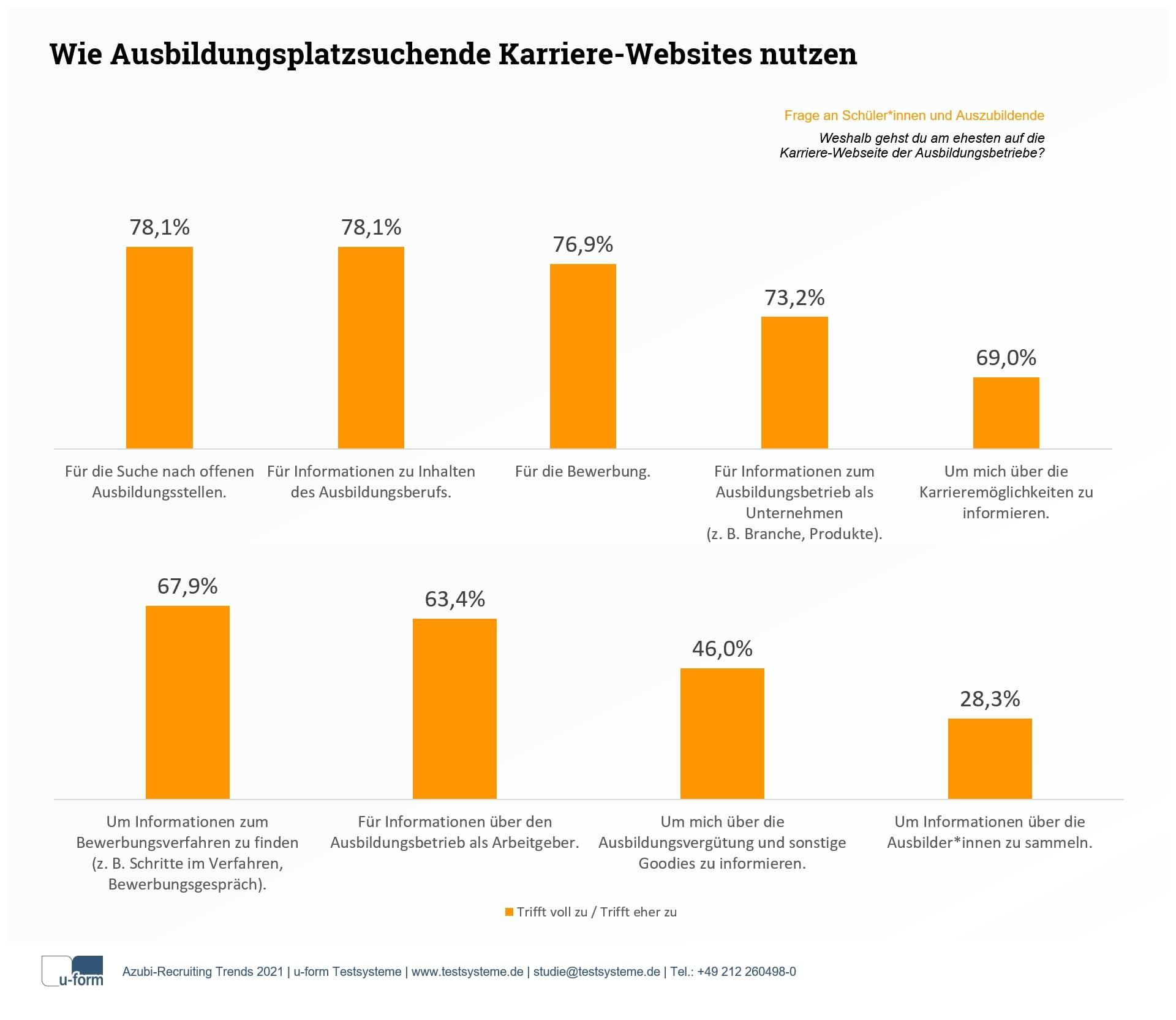 Wie Ausbildungsplatzsuchende Karriere-Websites nutzen - Azubi-Recruiting Trends 2021