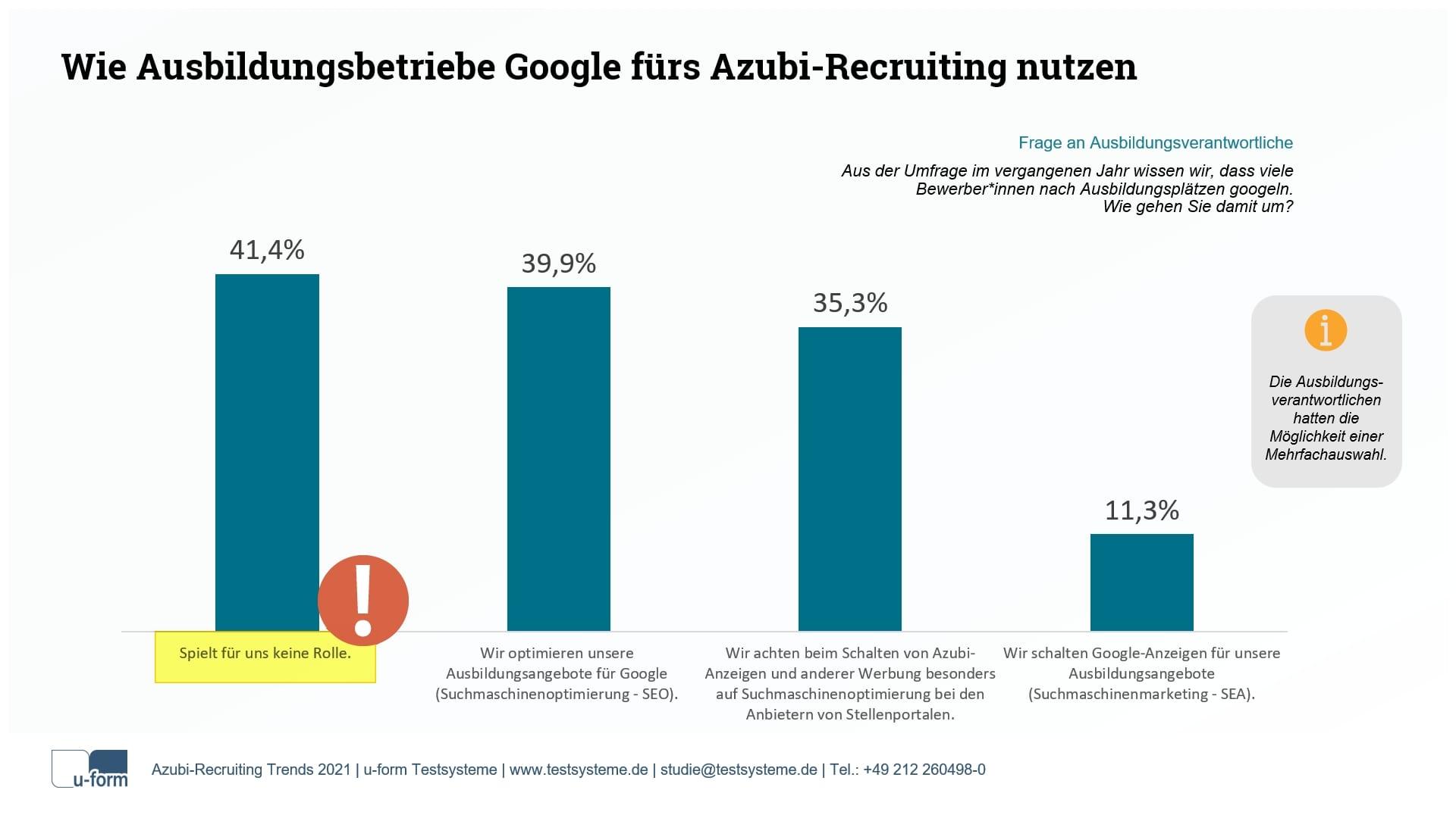 Wie Unternehmen Google fürs Azubi-Recruiting nutzen