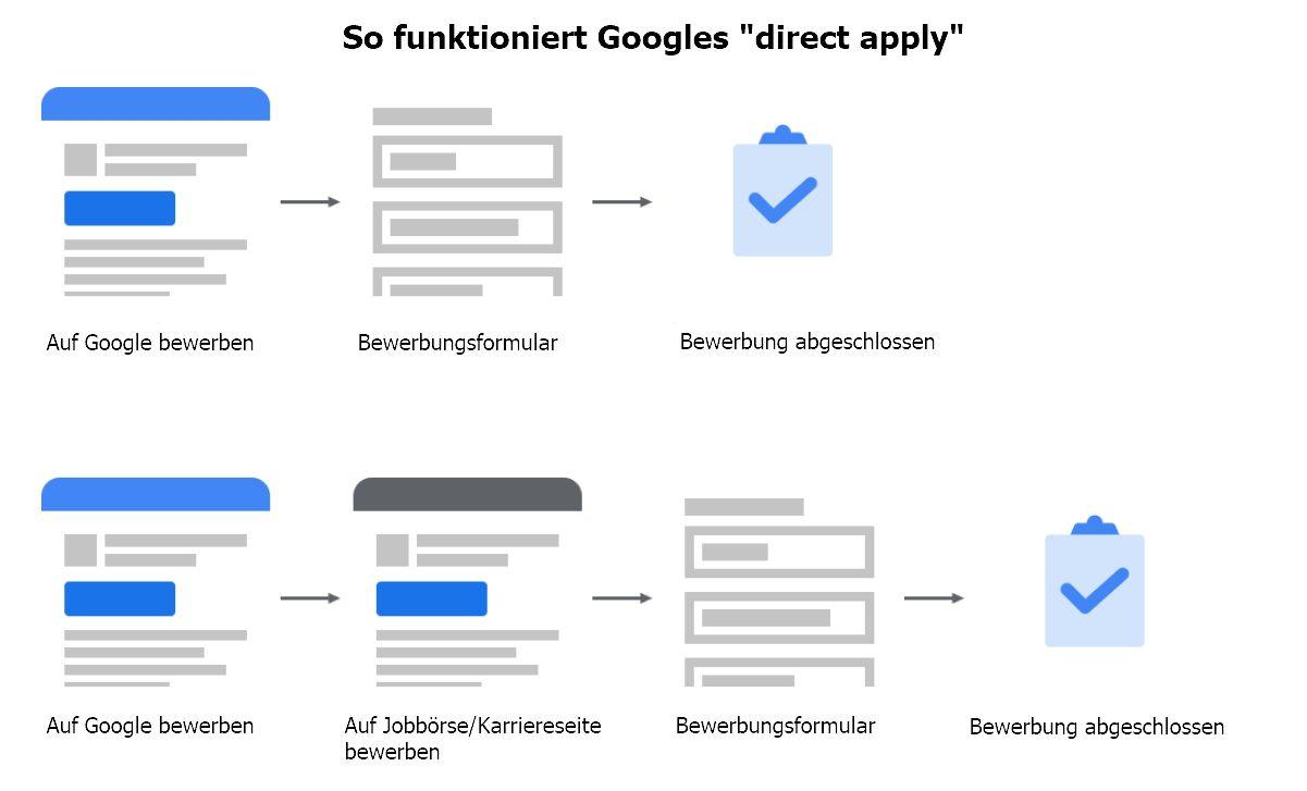 """Was bedeuten """"direct apply"""" und Googles neue Inhaltsrichtlinien für Arbeitgeber und Bewerber?"""
