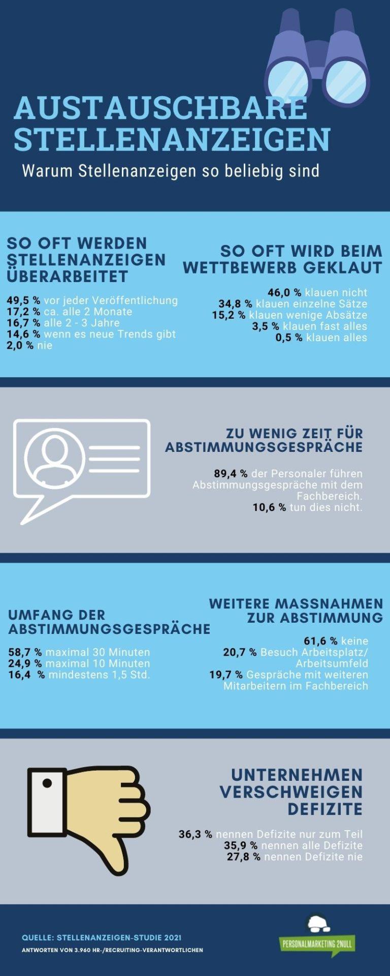 Darum sind Stellenanzeigen so austauschbar - Infografik